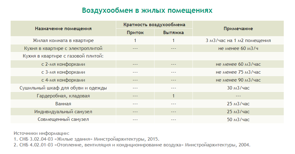 таблица сравнения воздухообмена в квартире